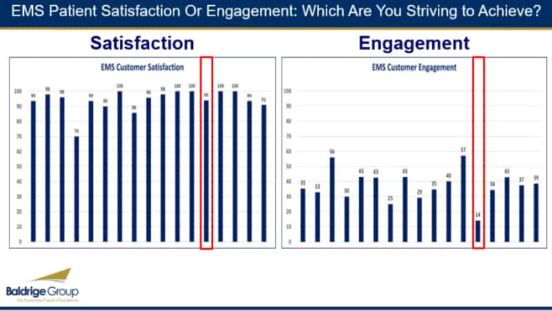 EMS Patient Satisfaction Or Engagement: Which Are You Striving to Achieve?